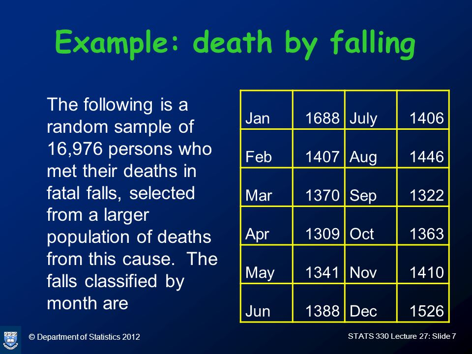 © Department of Statistics 2012 STATS 330 Lecture 27: Slide 7 Example: death by falling The following is a random sample of 16,976 persons who met their deaths in fatal falls, selected from a larger population of deaths from this cause.