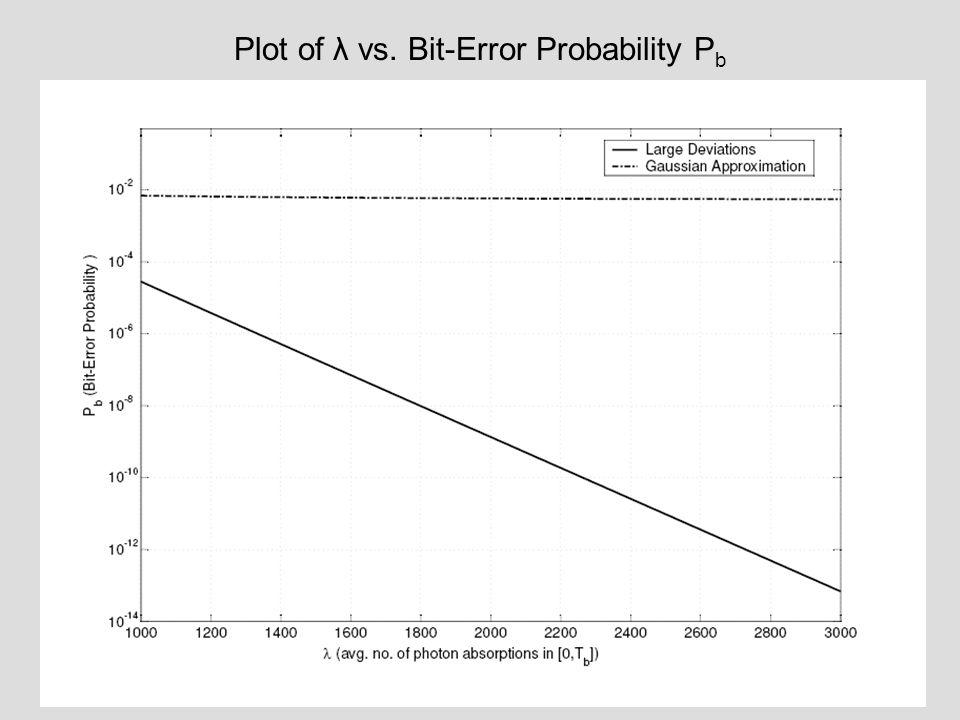 Plot of λ vs. Bit-Error Probability P b