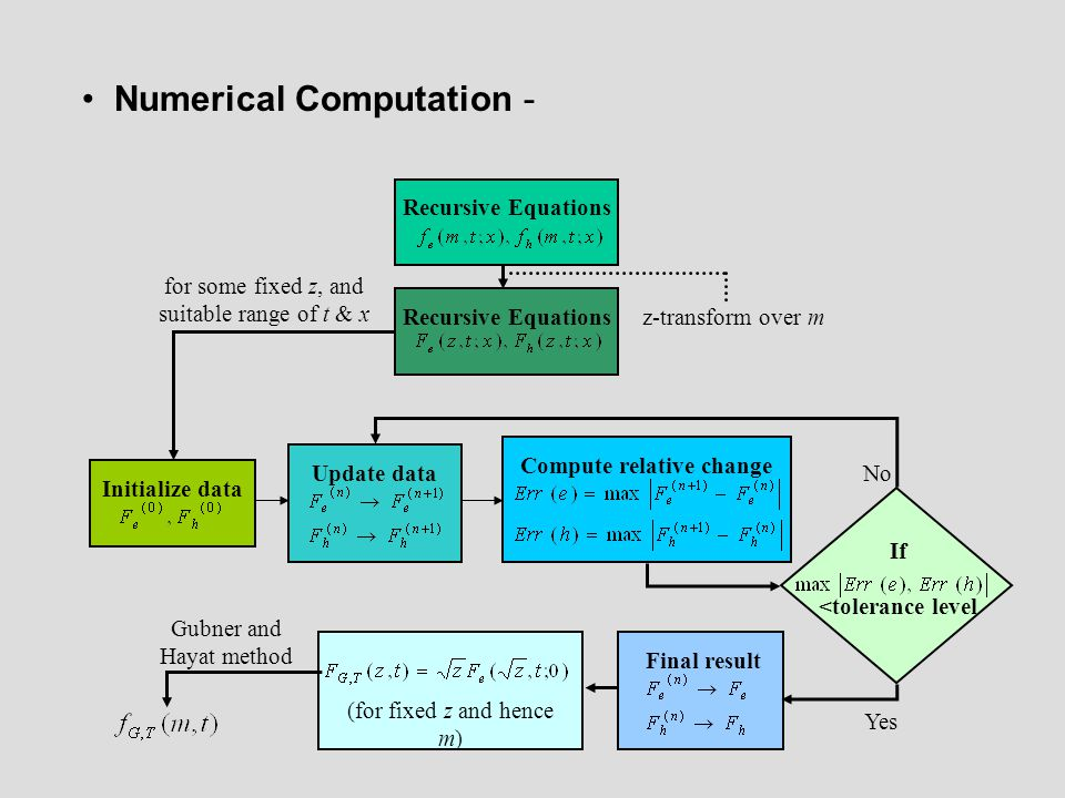 Joint distribution function (PDF) of G and T for homo-junction GaAs APD with 160 nm – multiplication layer and average gain 10.46 Joint density function of G and T for the same APD.