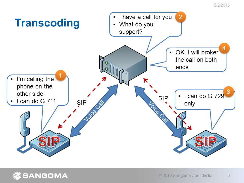 Software based –Vocoding is CPU intensive –Call only accommodate low port counts Hardware based –Solutions available for up to 120 channels Not available for lower densities –Solutions available for up to 480 channels Large boards, does not integrate well with Sangoma boards in same server Existing Solutions 5/2/2015 © 2010 Sangoma Confidential7