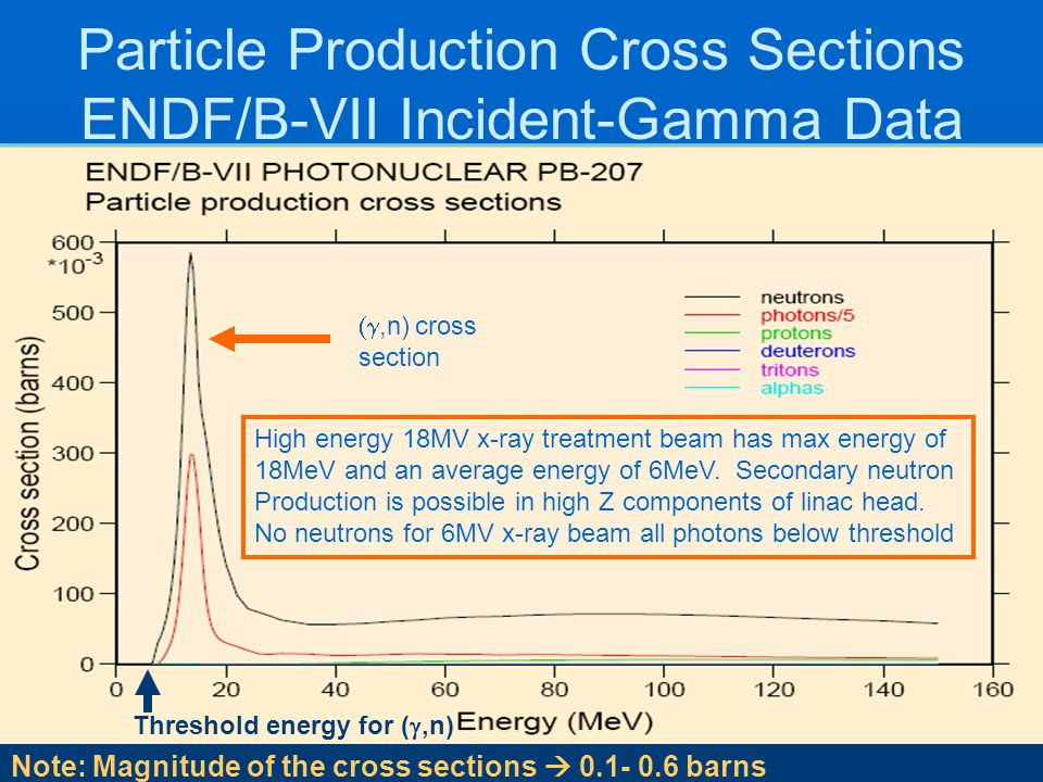 Particle Production Cross Sections ENDF/B-VII Incident-Gamma Data Note: Magnitude of the cross sections  0.1- 0.6 barns ,n) cross section High ener