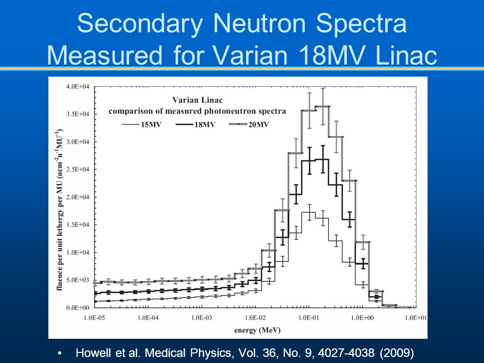 Secondary Neutron Spectra Measured for Varian 18MV Linac Howell et al. Medical Physics, Vol. 36, No. 9, 4027-4038 (2009)