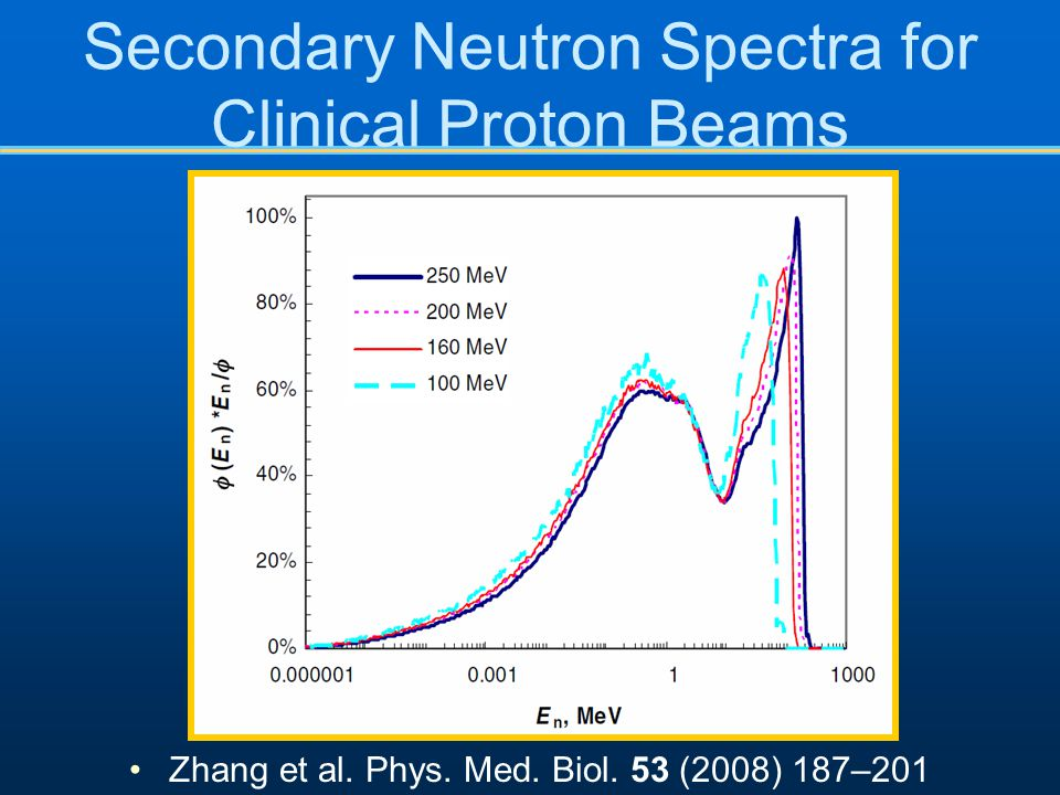 Secondary Neutron Spectra for Clinical Proton Beams Zhang et al. Phys. Med. Biol. 53 (2008) 187–201