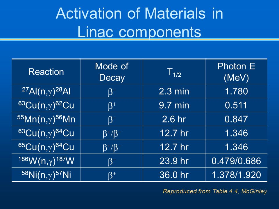 Activation of Materials in Linac components Reaction Mode of Decay T 1/2 Photon E (MeV) 27 Al(n,  ) 28 Al  2.3 min1.780 63 Cu(n,  ) 62 Cu  9