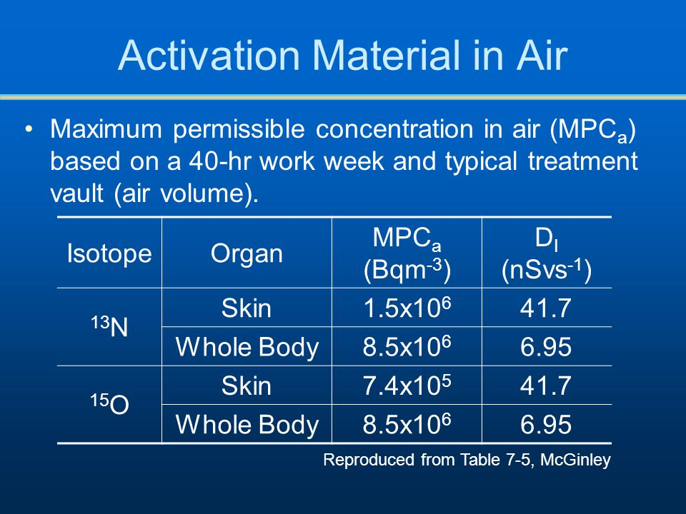 Activation Material in Air Maximum permissible concentration in air (MPC a ) based on a 40-hr work week and typical treatment vault (air volume).