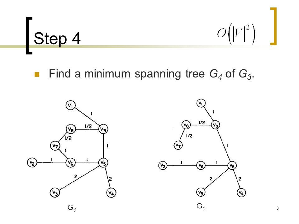 8 Step 4 Find a minimum spanning tree G 4 of G 3. G3G3 G4G4