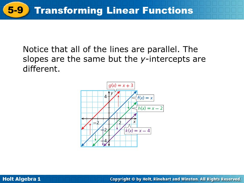 Holt Algebra 1 5-9 Transforming Linear Functions Notice that all of the lines are parallel. The slopes are the same but the y-intercepts are different