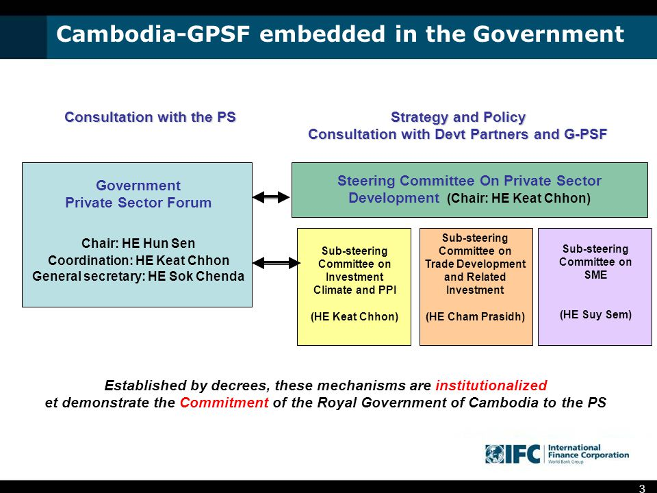 3 Cambodia-GPSF embedded in the Government Consultation with the PS Strategy and Policy Consultation with Devt Partners and G-PSF Government Private Sector Forum Chair: HE Hun Sen Coordination: HE Keat Chhon General secretary: HE Sok Chenda Steering Committee On Private Sector Development (Chair: HE Keat Chhon) Sub-steering Committee on Investment Climate and PPI (HE Keat Chhon) Sub-steering Committee on Trade Development and Related Investment (HE Cham Prasidh) Sub-steering Committee on SME (HE Suy Sem) Established by decrees, these mechanisms are institutionalized et demonstrate the Commitment of the Royal Government of Cambodia to the PS