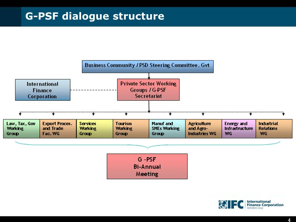 4 G-PSF dialogue structure