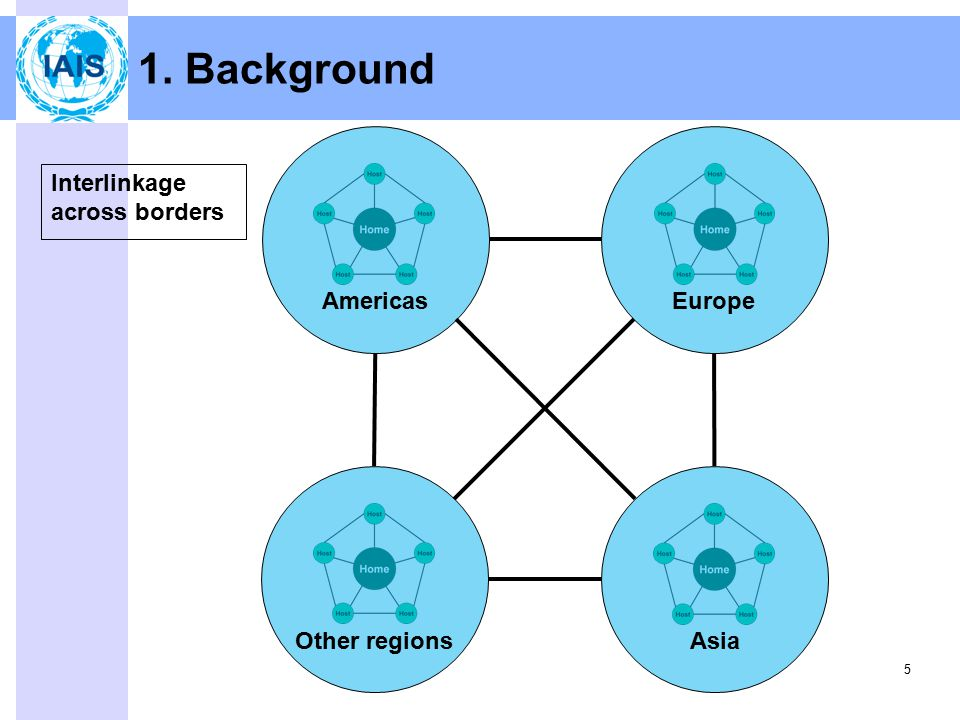 5 EuropeAmericas Other regionsAsia Interlinkage across borders 1. Background
