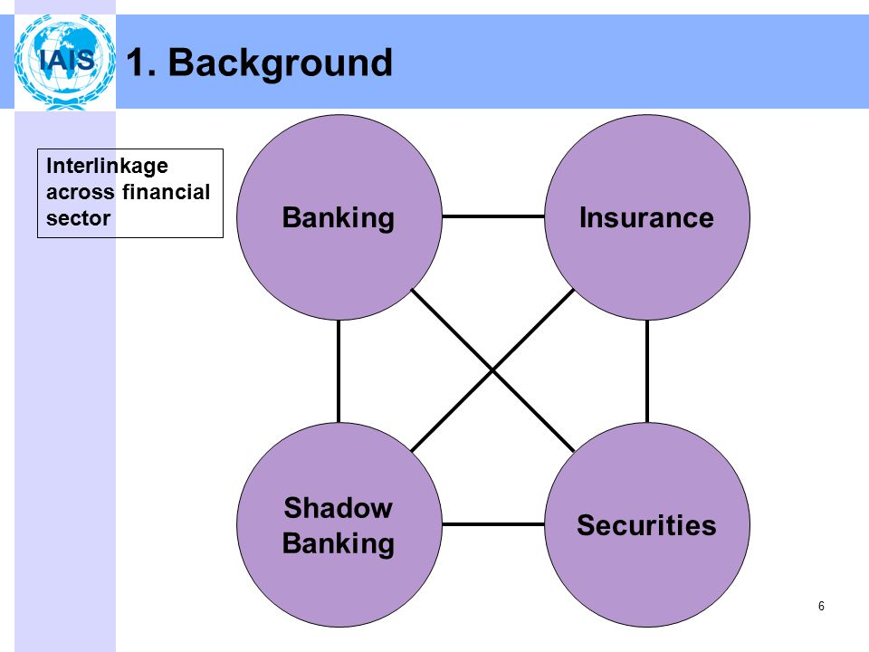Securities Shadow Banking BankingInsurance 6 Interlinkage across financial sector 1. Background