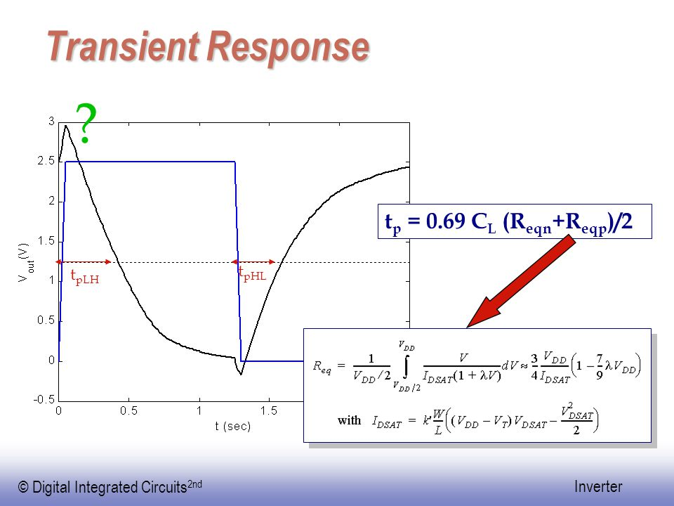© Digital Integrated Circuits 2nd Inverter Transient Response t p = 0.69 C L (R eqn +R eqp )/2 .