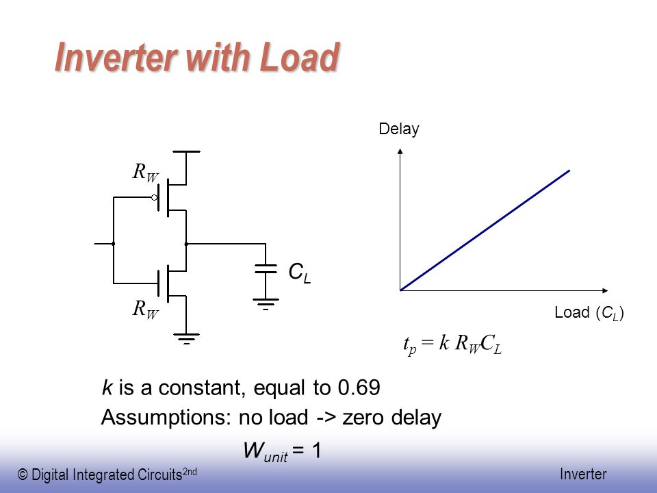 © Digital Integrated Circuits 2nd Inverter Inverter with Load Load (C L ) Delay Assumptions: no load -> zero delay CLCL t p = k R W C L RWRW RWRW W unit = 1 k is a constant, equal to 0.69
