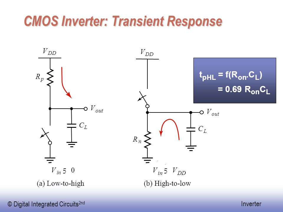 © Digital Integrated Circuits 2nd Inverter CMOS Inverter: Transient Response t pHL = f(R on.C L ) = 0.69 R on C L V out V R n R p V DD V V in 5 V DD V in 5 0 (a) Low-to-high(b) High-to-low C L C L