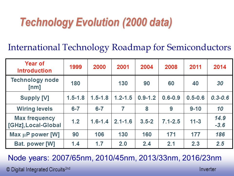 © Digital Integrated Circuits 2nd Inverter Technology Evolution (2000 data) International Technology Roadmap for Semiconductors 18617717116013010690 Max  P power [W] 1.4 1.2 6-7 1.5-1.8 180 1999 1.7 1.6-1.4 6-7 1.5-1.8 2000 14.9 -3.6 11-37.1-2.53.5-22.1-1.6 Max frequency [GHz],Local-Global 2.52.32.12.42.0Bat.