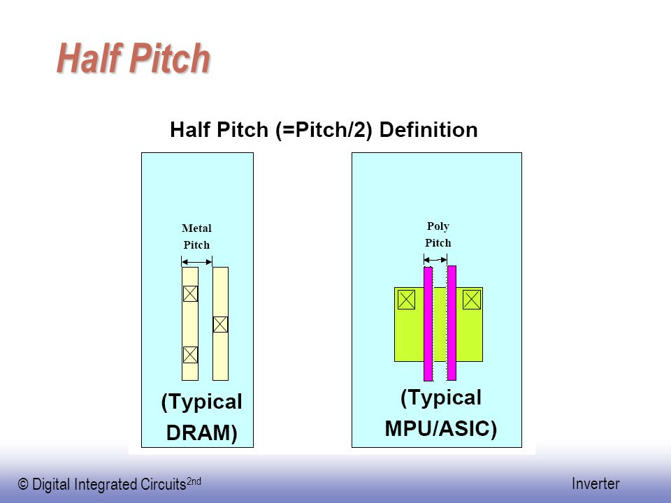 © Digital Integrated Circuits 2nd Inverter Half Pitch