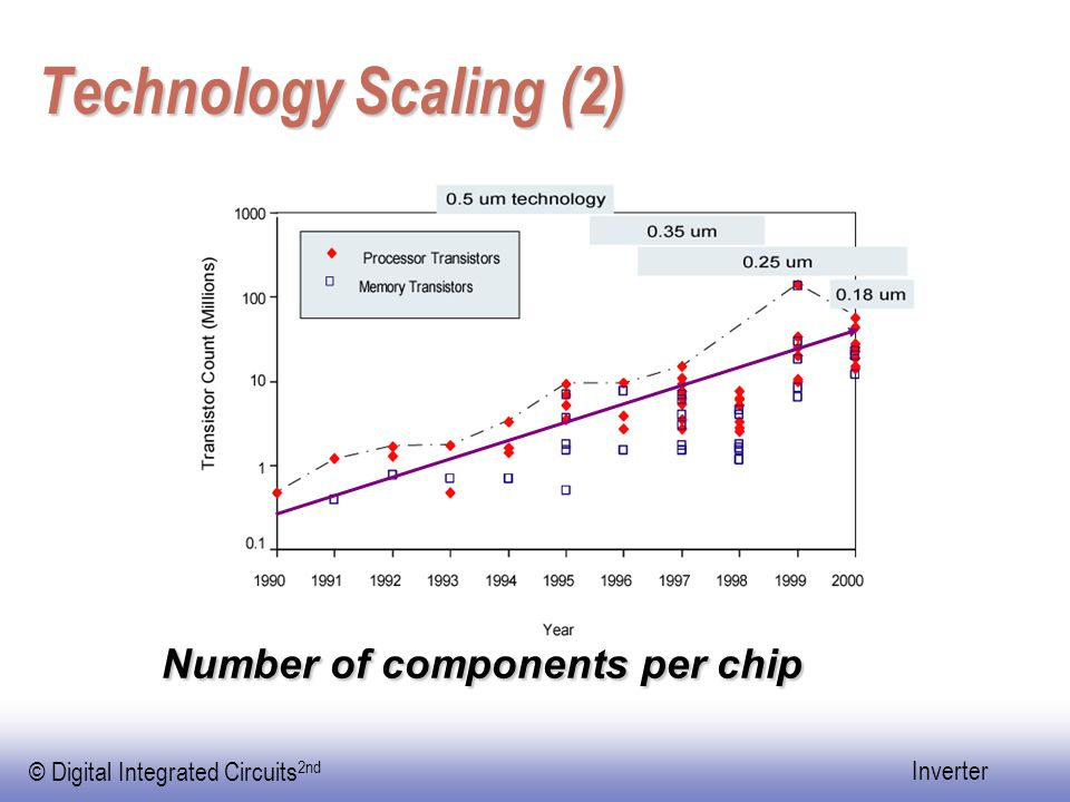 © Digital Integrated Circuits 2nd Inverter Technology Scaling (2) Number of components per chip