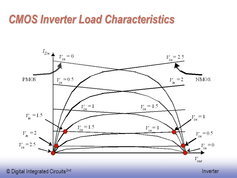 © Digital Integrated Circuits 2nd Inverter CMOS Inverter Load Characteristics