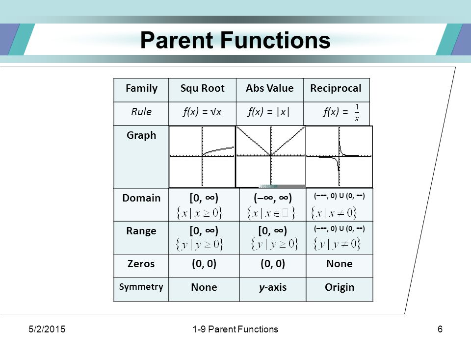 5/2/20151-9 Parent Functions7 Get some exercise