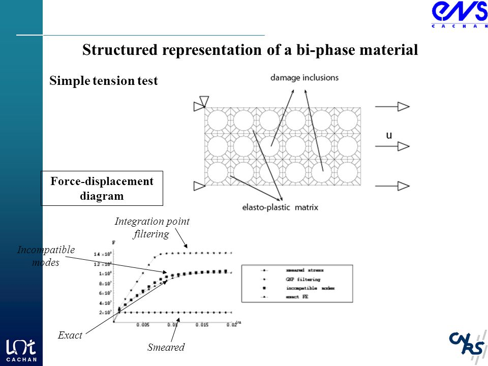Structured representation of a bi-phase material Simple tension test Smeared Integration point filtering Incompatible modes Exact Force-displacement diagram
