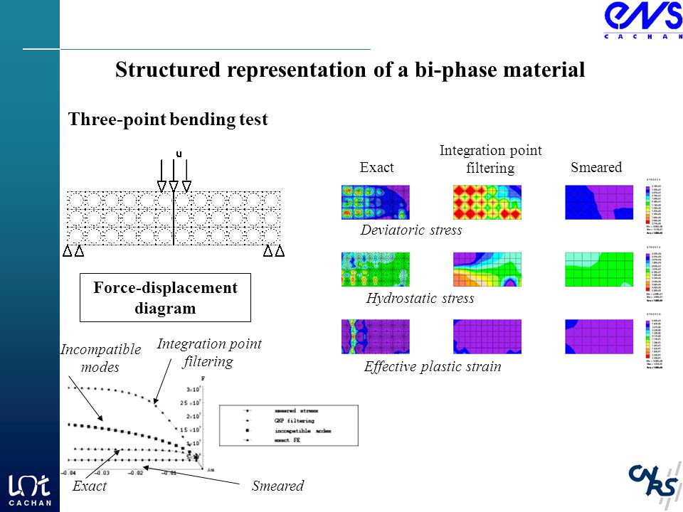 Structured representation of a bi-phase material Three-point bending test Exact Integration point filtering Smeared Force-displacement diagram SmearedExact Integration point filtering Incompatible modes Deviatoric stress Effective plastic strain Hydrostatic stress