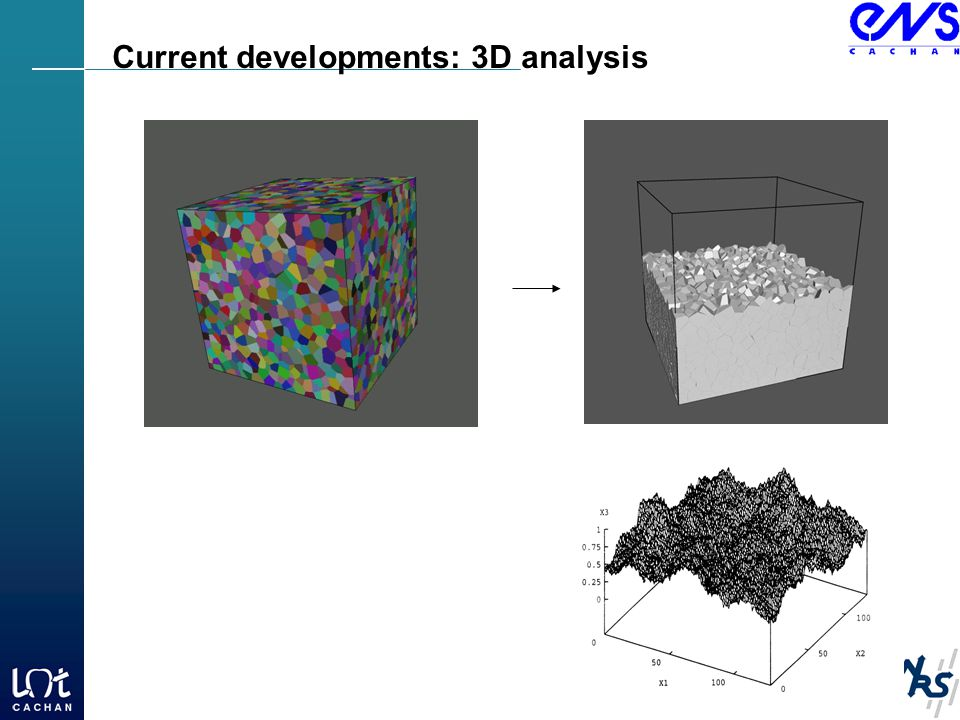 Current developments: 3D analysis