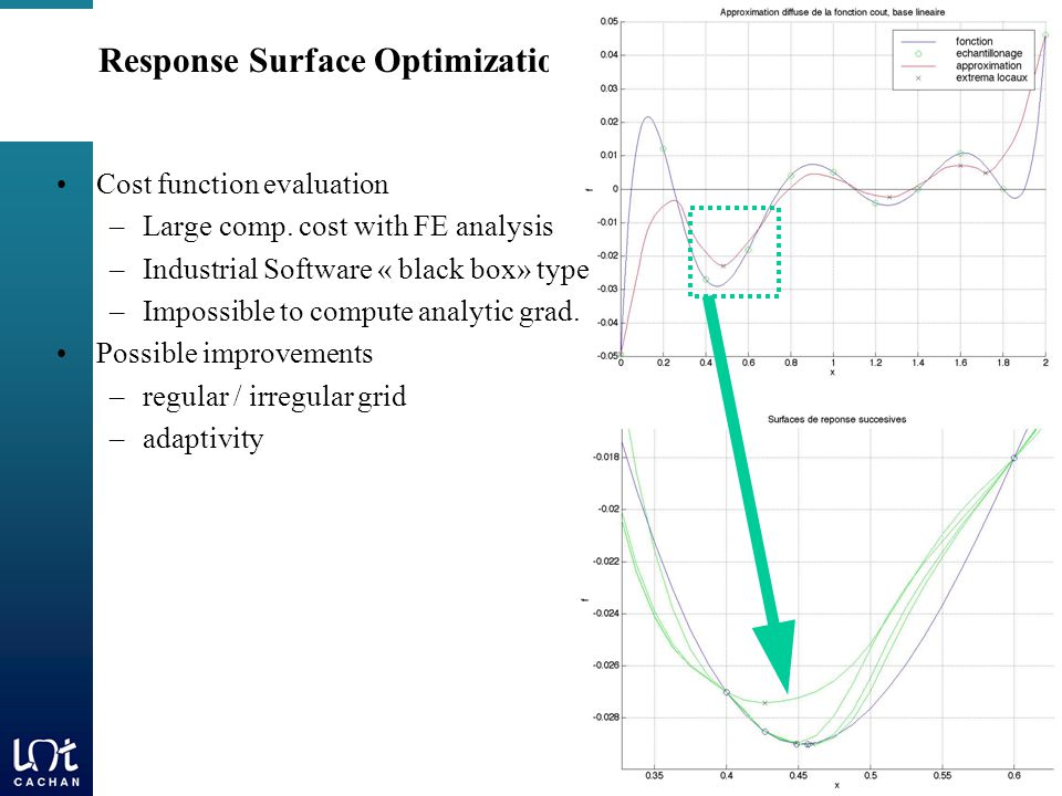 Response Surface Optimization Cost function evaluation –Large comp.