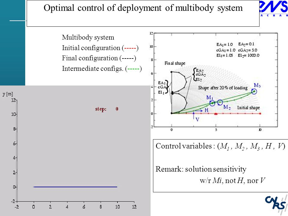 Optimal control of deployment of multibody system Control variables : (M 1, M 2, M 3, H, V) Remark: solution sensitivity w/r Mi, not H, nor V Multibody system Initial configuration (-----) Final configuration (-----) Intermediate configs.