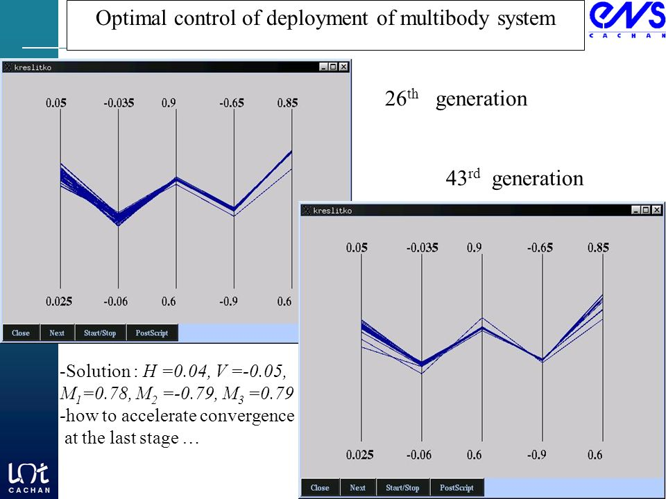 Optimal control of deployment of multibody system 26 th generation 43 rd generation -Solution : H =0.04, V =-0.05, M 1 =0.78, M 2 =-0.79, M 3 =0.79 -how to accelerate convergence at the last stage …