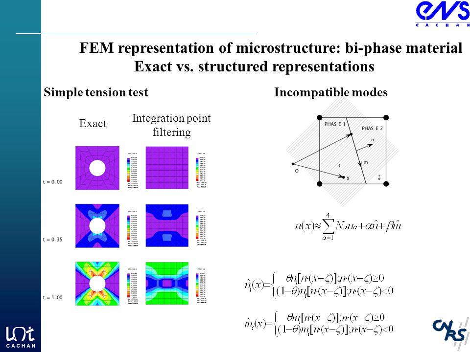 FEM representation of microstructure: bi-phase material Exact vs.