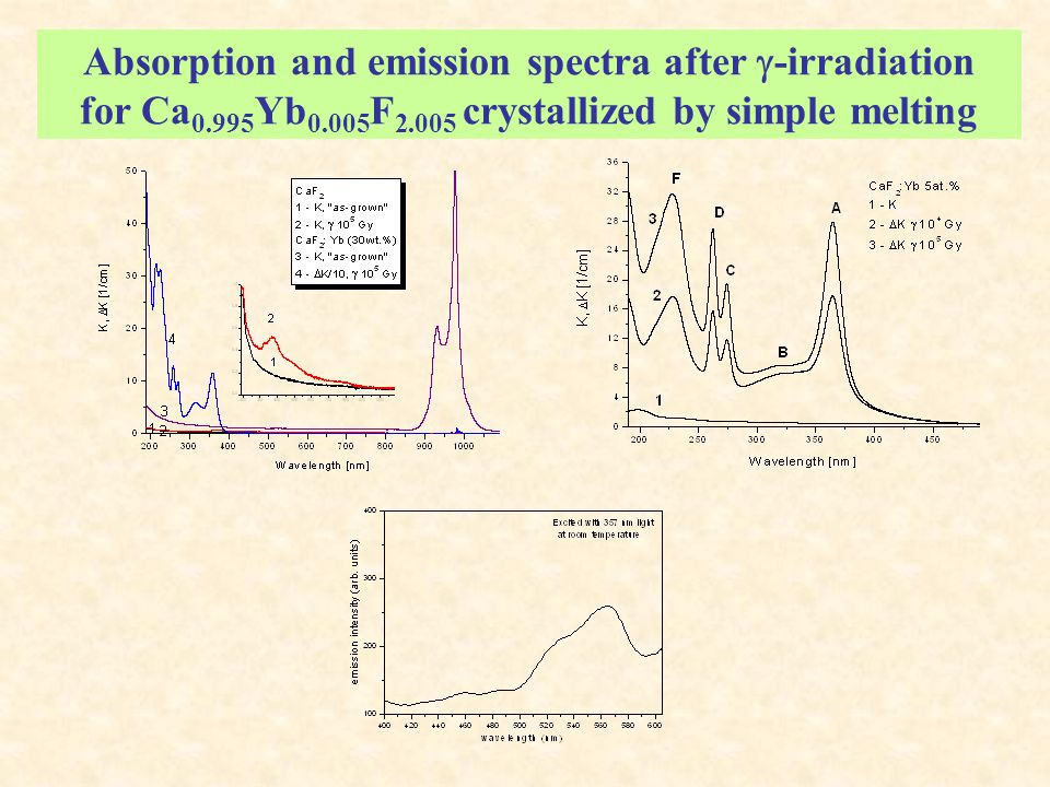 Absorption and emission spectra after  -irradiation for Ca 0.995 Yb 0.005 F 2.005 crystallized by simple melting