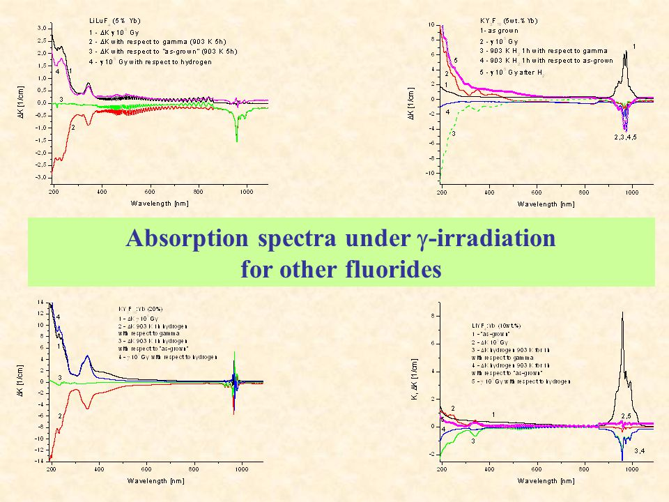 Absorption spectra under  -irradiation for other fluorides