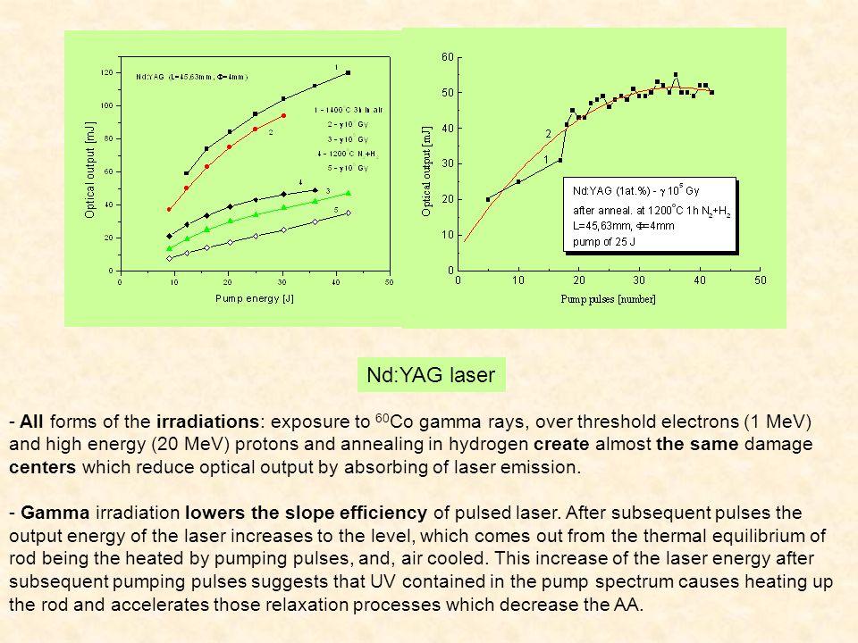 LLF:Yb, YLF:Yb BYF:Yb, KYF:Yb Absorption spectra under  -irradiation for other fluorides