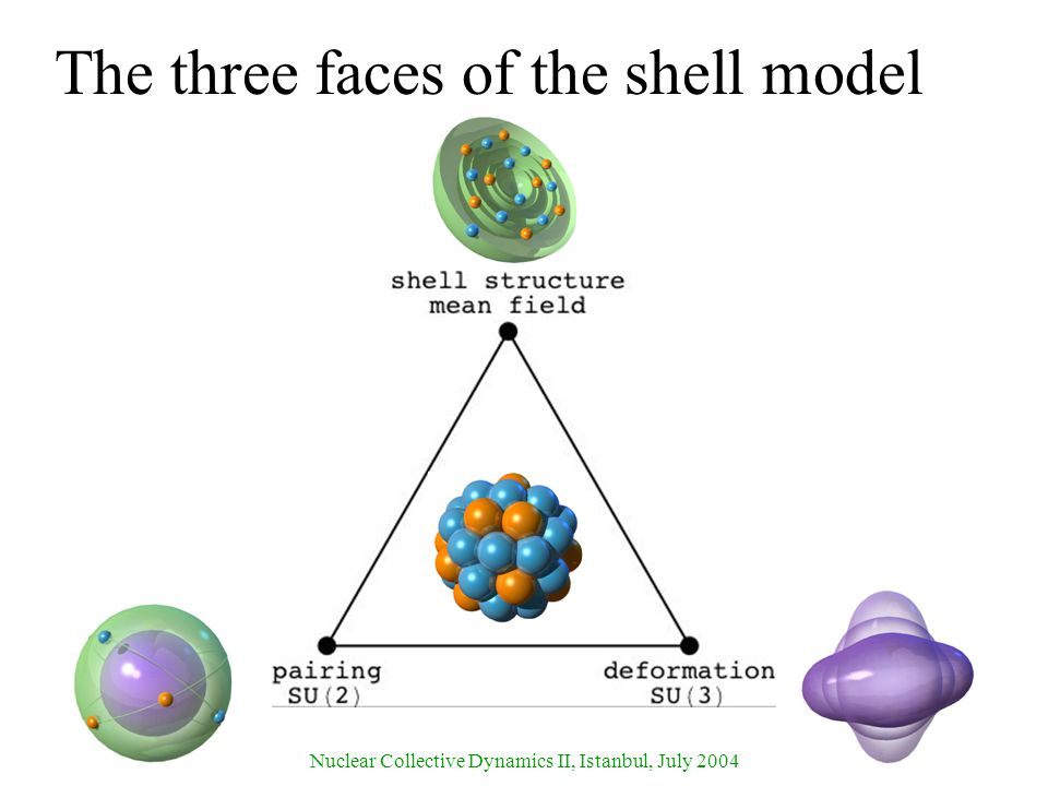 Nuclear Collective Dynamics II, Istanbul, July 2004 The three faces of the shell model