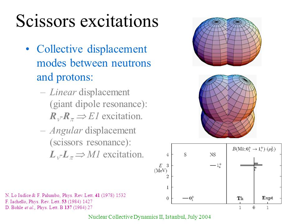 Nuclear Collective Dynamics II, Istanbul, July 2004 Scissors excitations Collective displacement modes between neutrons and protons: –Linear displacement (giant dipole resonance): R -R   E1 excitation.