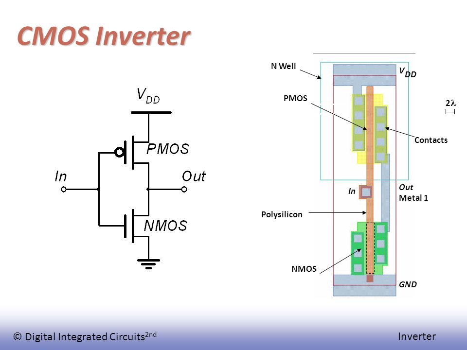 © Digital Integrated Circuits 2nd Inverter CMOS Inverter Polysilicon In Out V DD GND PMOS 2 Metal 1 NMOS Contacts N Well