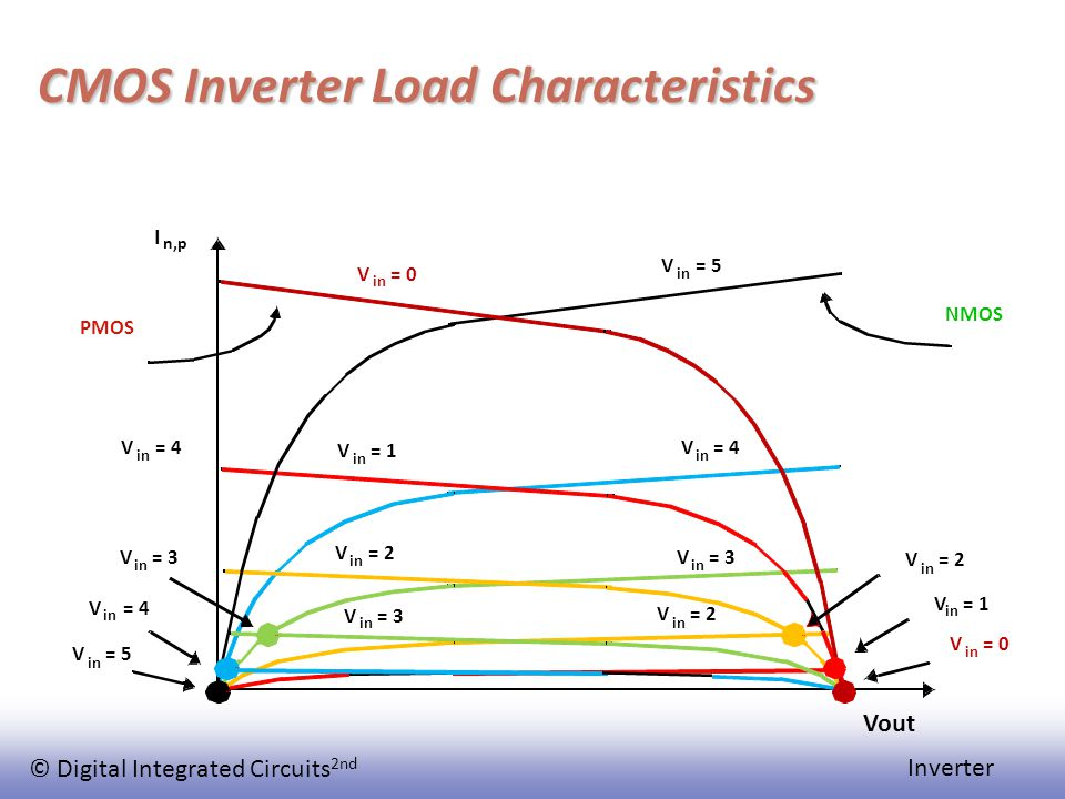 © Digital Integrated Circuits 2nd Inverter CMOS Inverter Load Characteristics I n,p V in = 5 V in = 4 V in = 3 V in = 0 V in = 1 V in = 2 NMOS PMOS V