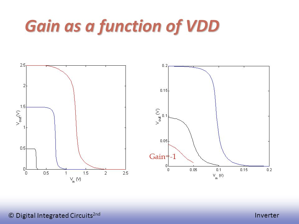© Digital Integrated Circuits 2nd Inverter Gain as a function of VDD Gain=-1