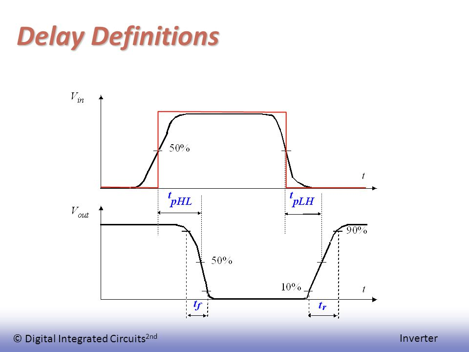 © Digital Integrated Circuits 2nd Inverter Delay Definitions