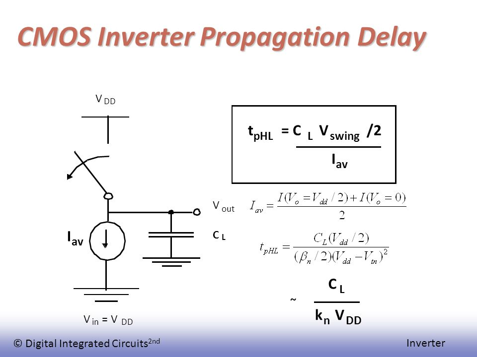 © Digital Integrated Circuits 2nd Inverter CMOS Inverter Propagation Delay V DD V out V in = V DD C L I av t pHL = C L V swing /2 I av C L k n V DD ~