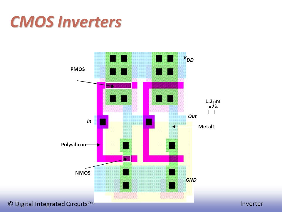 © Digital Integrated Circuits 2nd Inverter CMOS Inverters Polysilicon In Out Metal1 V DD GND PMOS NMOS 1.2  m =2
