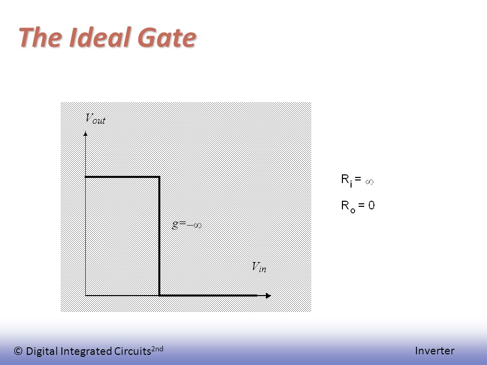 © Digital Integrated Circuits 2nd Inverter The Ideal Gate