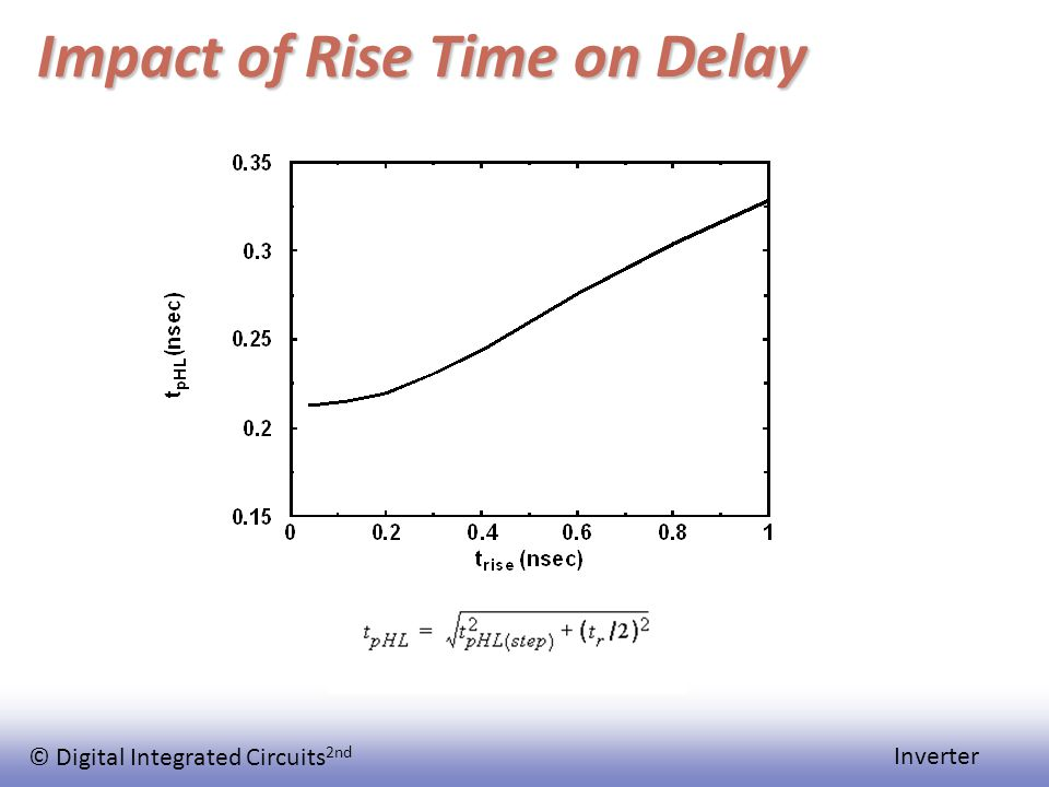 © Digital Integrated Circuits 2nd Inverter Impact of Rise Time on Delay