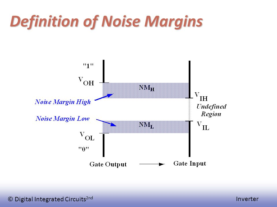 © Digital Integrated Circuits 2nd Inverter Definition of Noise Margins