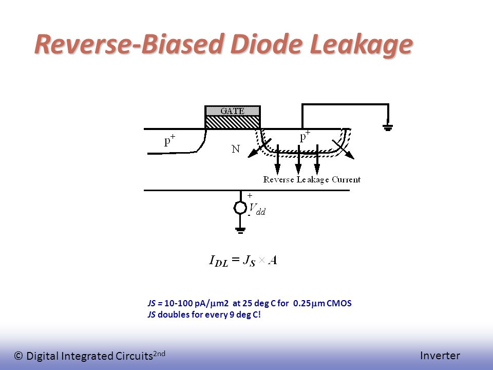 © Digital Integrated Circuits 2nd Inverter Reverse-Biased Diode Leakage JS = 10-100 pA/  m2 at 25 deg C for 0.25  m CMOS JS doubles for every 9 deg C!
