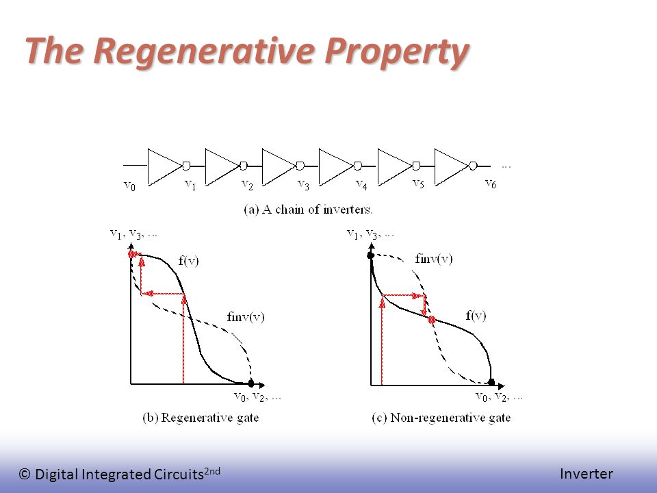 © Digital Integrated Circuits 2nd Inverter The Regenerative Property
