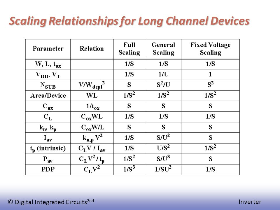 © Digital Integrated Circuits 2nd Inverter Scaling Relationships for Long Channel Devices