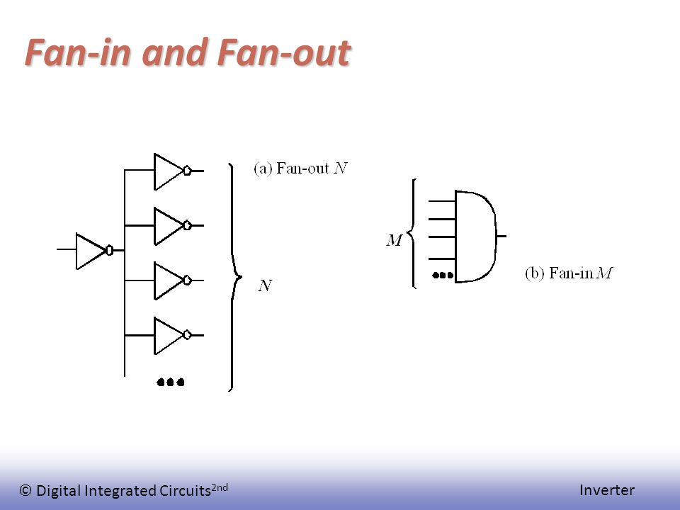© Digital Integrated Circuits 2nd Inverter Fan-in and Fan-out