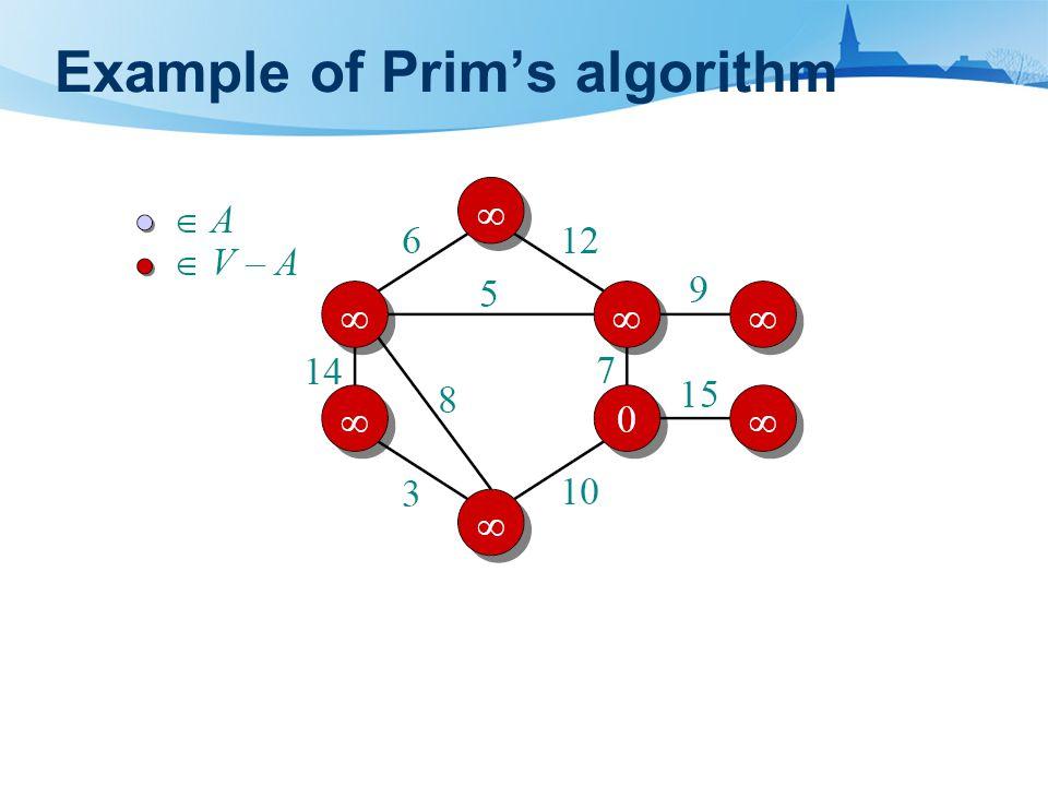 Example of Prim's algorithm