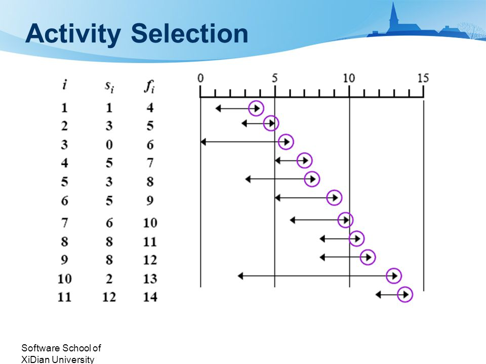 Software School of XiDian University Activity Selection